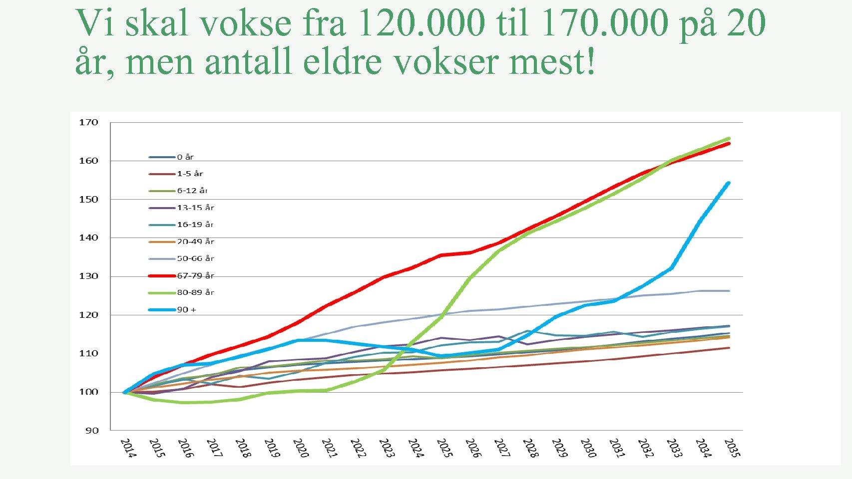 Vi skal vokse fra 120. 000 til 170. 000 på 20 år, men antall
