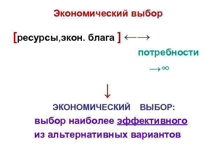 Экономический выбор [ресурсы, экон. блага ] ←→ потребности →∞ ↓ ЭКОНОМИЧЕСКИЙ ВЫБОР: выбор наиболее