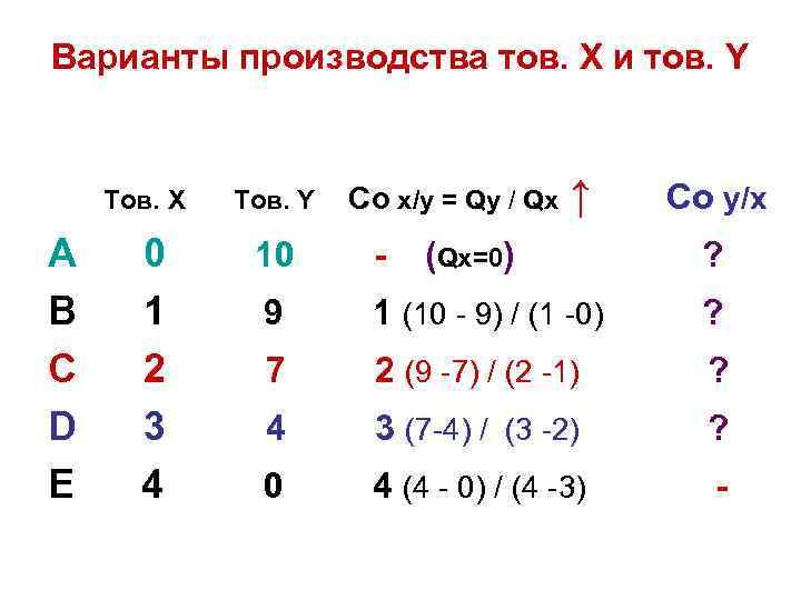 Варианты производства тов. Х и тов. Y Тов. Х А В С D Е