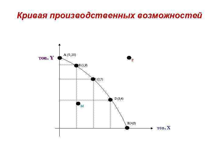 Кривая производственных возможностей тов. Y A (0, 10) P B (1, 9) C (2,