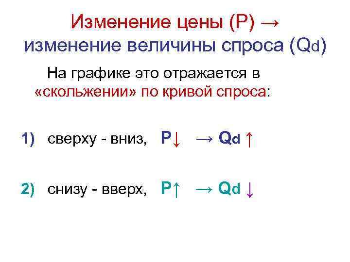 Изменение цены (Р) → изменение величины спроса (Qd) На графике это отражается в «скольжении»