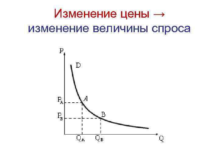 Изменение цены → изменение величины спроса