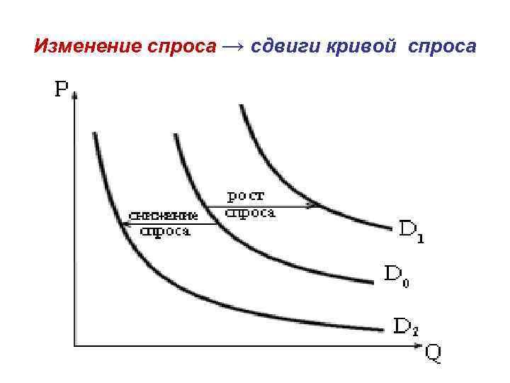 Изменение спроса → сдвиги кривой спроса