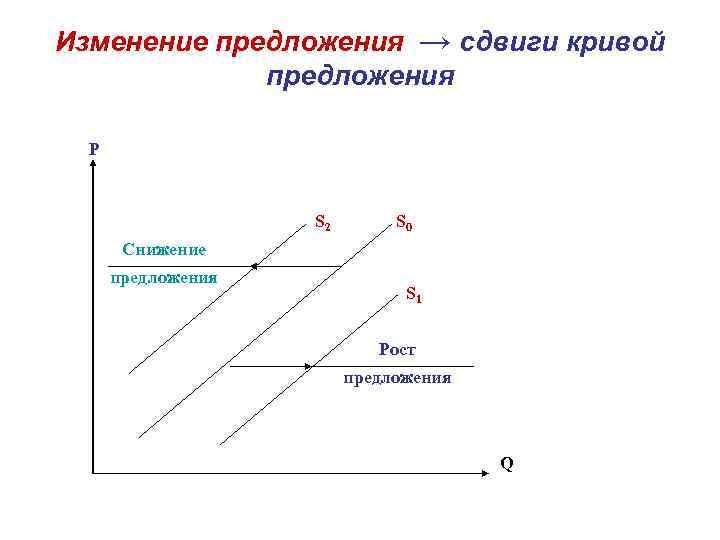 Изменение предложения → сдвиги кривой предложения P S 2 S 0 Снижение предложения S