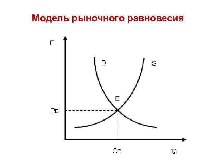 Модель рыночного равновесия
