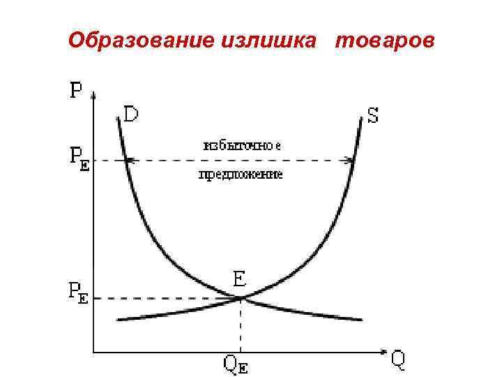 Образование излишка товаров