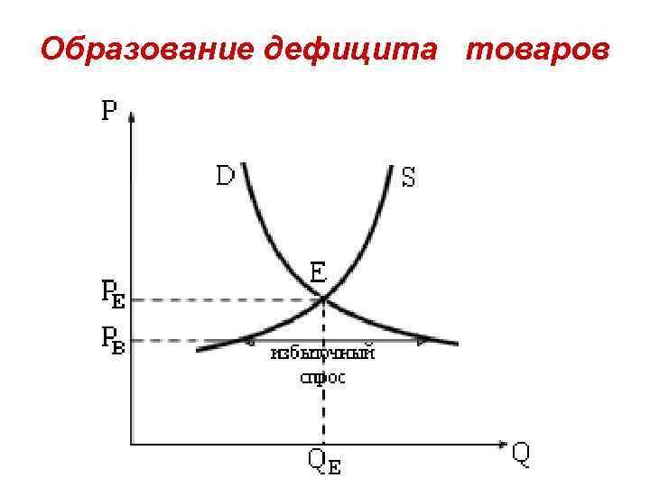 Образование дефицита товаров