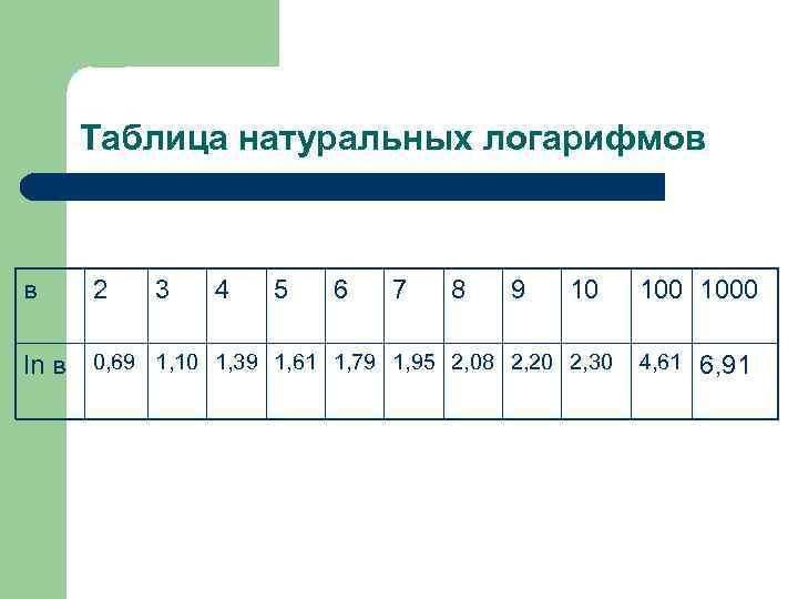 Таблица натуральных логарифмов в 2 3 4 5 6 7 8 9 10 ln