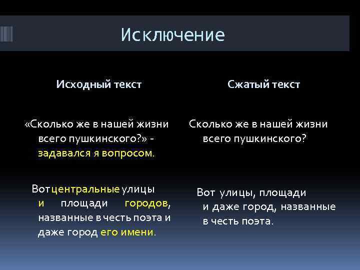 Исключение Исходный текст Сжатый текст «Сколько же в нашей жизни всего пушкинского? » -
