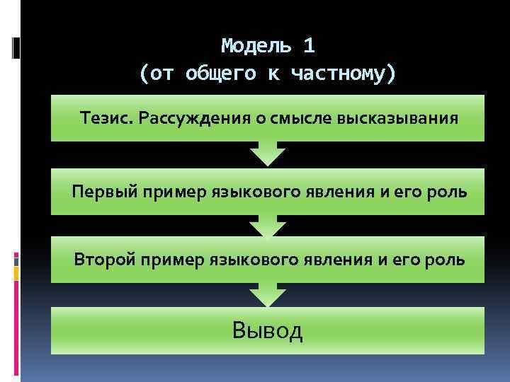 Модель 1 (от общего к частному) Тезис. Рассуждения о смысле высказывания Первый пример языкового