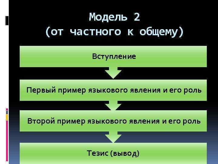 Модель 2 (от частного к общему) Вступление Первый пример языкового явления и его роль