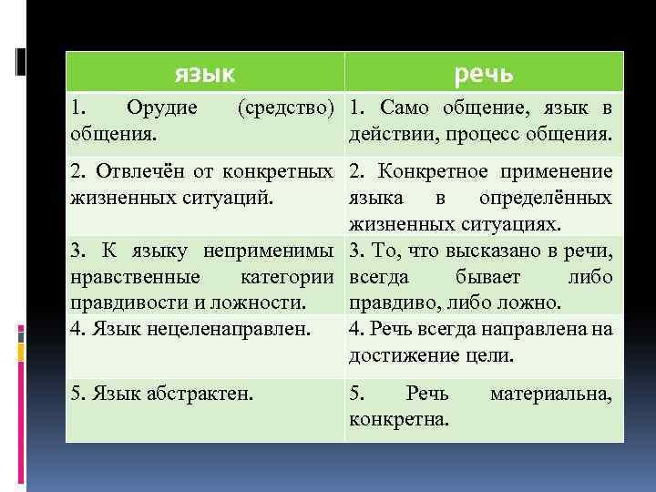 язык 1. Орудие общения. речь (средство) 1. Само общение, язык в действии, процесс общения.