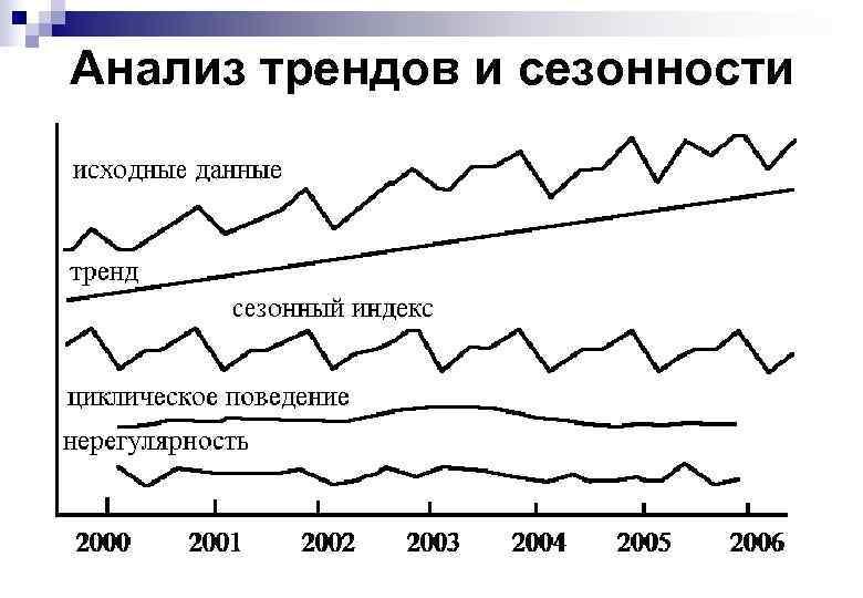 Анализ трендов и сезонности