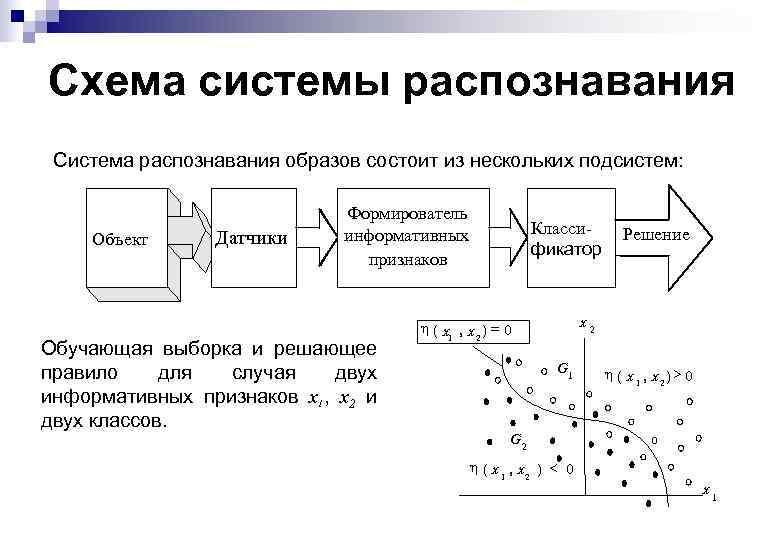 Схема системы распознавания Система распознавания образов состоит из нескольких подсистем: Объект Датчики Формирователь информативных