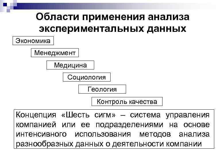 Области применения анализа экспериментальных данных Экономика Менеджмент Медицина Социология Геология Контроль качества Концепция «Шесть