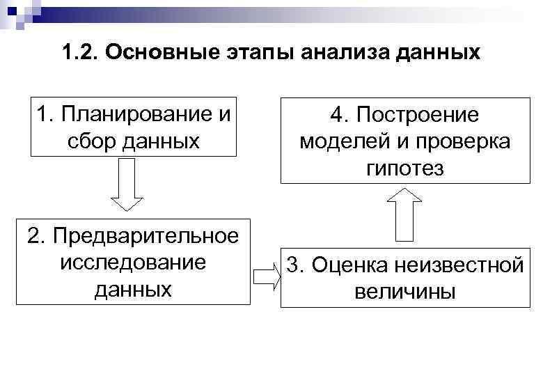 1. 2. Основные этапы анализа данных 1. Планирование и сбор данных 2. Предварительное исследование
