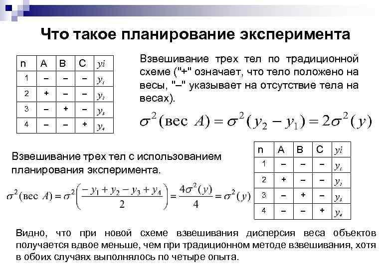 Что такое планирование эксперимента n A B C yi 1 – – – y