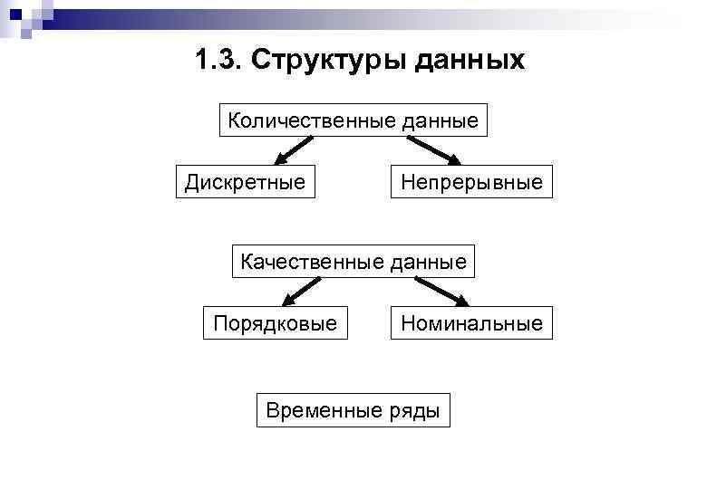 1. 3. Структуры данных Количественные данные Дискретные Непрерывные Качественные данные Порядковые Номинальные Временные ряды