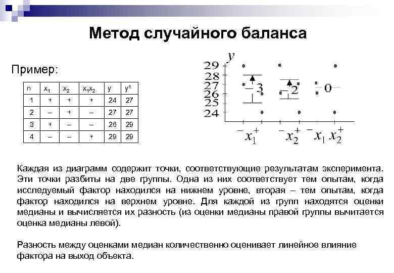 Метод случайного баланса Пример: n x 1 x 2 x 1 x 2 y