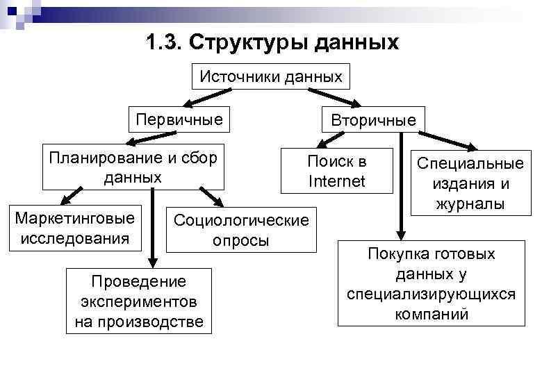 1. 3. Структуры данных Источники данных Первичные Планирование и сбор данных Маркетинговые исследования Вторичные