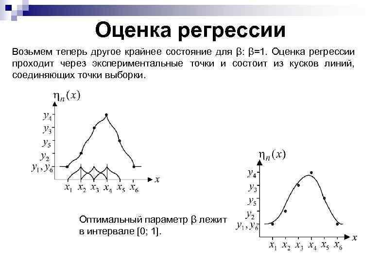 Оценка регрессии Возьмем теперь другое крайнее состояние для β: β=1. Оценка регрессии проходит через