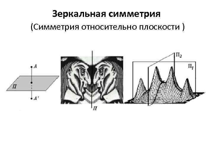 Зеркальная симметрия (Симметрия относительно плоскости )