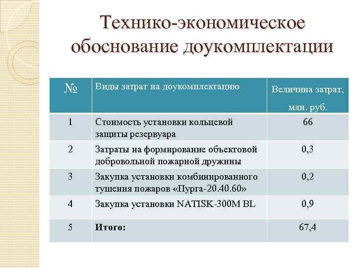 Технико-экономическое обоснование доукомплектации № Виды затрат на доукомплектацию Величина затрат, млн. руб. 66 1