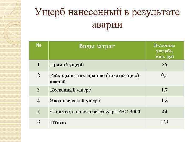 Ущерб нанесенный в результате аварии № Виды затрат Величина ущерба, млн. руб 1 Прямой