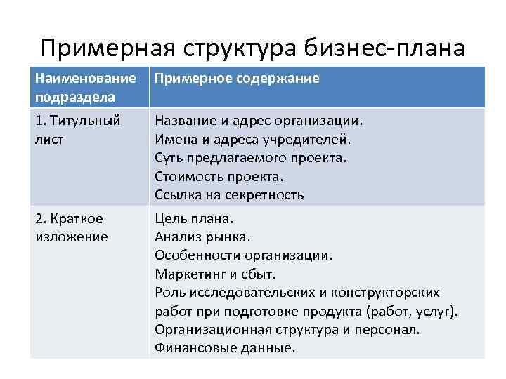 Примерная структура бизнес-плана Наименование подраздела Примерное содержание 1. Титульный лист Название и адрес организации.