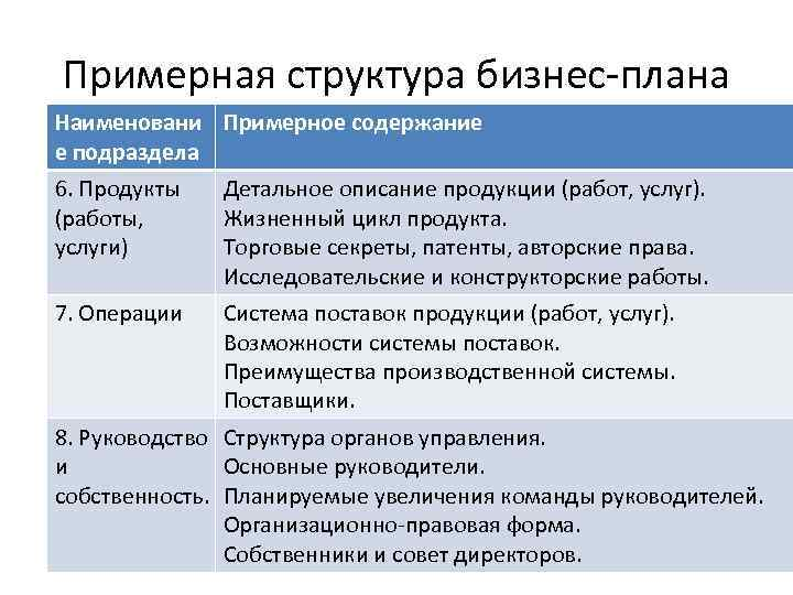 Примерная структура бизнес-плана Наименовани Примерное содержание е подраздела 6. Продукты (работы, услуги) Детальное описание