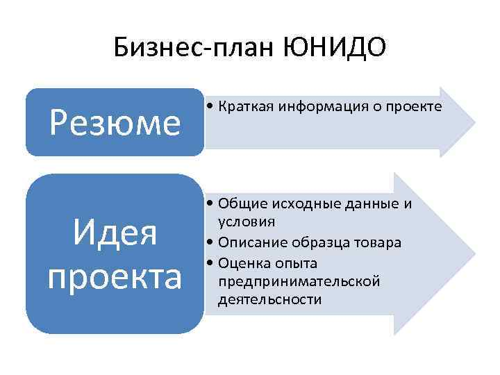 Бизнес-план ЮНИДО Резюме Идея проекта • Краткая информация о проекте • Общие исходные данные