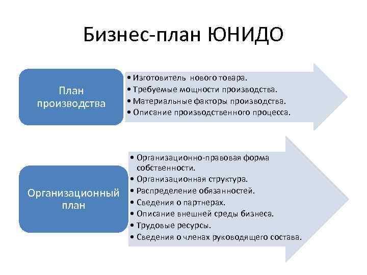 Бизнес-план ЮНИДО План производства Организационный план • Изготовитель нового товара. • Требуемые мощности производства.