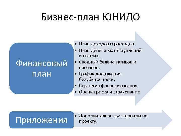 Бизнес-план ЮНИДО Финансовый план • План доходов и расходов. • План денежных поступлений и