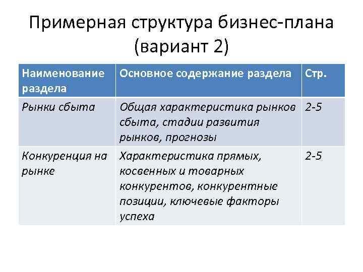 Примерная структура бизнес-плана (вариант 2) Наименование раздела Рынки сбыта Основное содержание раздела Стр. Общая