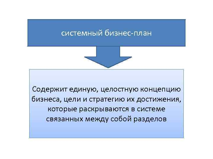системный бизнес-план Содержит единую, целостную концепцию бизнеса, цели и стратегию их достижения, которые раскрываются