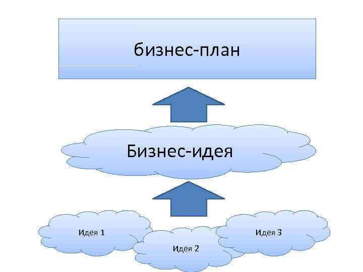 бизнес-план Бизнес-идея Идея 1 Идея 3 Идея 2