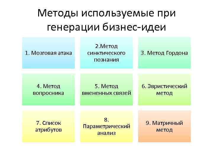Методы используемые при генерации бизнес-идеи 1. Мозговая атака 2. Метод синктического познания 3. Метод