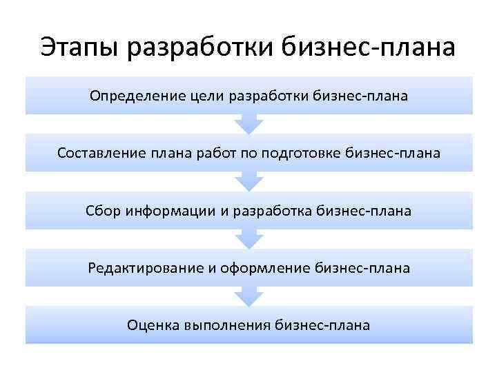 Этапы разработки бизнес-плана Определение цели разработки бизнес-плана Составление плана работ по подготовке бизнес-плана Сбор