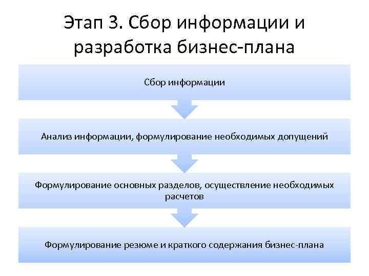 Этап 3. Сбор информации и разработка бизнес-плана Сбор информации Анализ информации, формулирование необходимых допущений