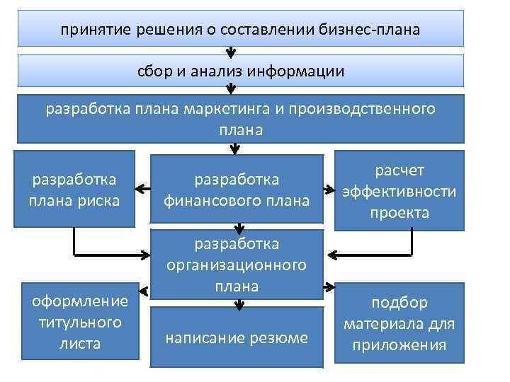 принятие решения о составлении бизнес-плана сбор и анализ информации разработка плана маркетинга и производственного