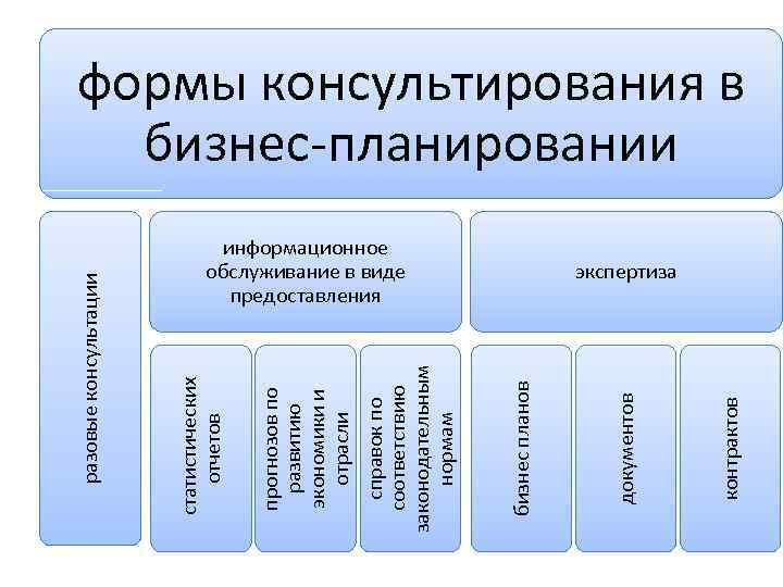 контрактов информационное обслуживание в виде предоставления документов бизнес планов справок по соответствию законодательным нормам