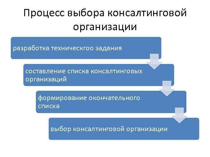 Процесс выбора консалтинговой организации разработка техническгоо задания составление списка консалтинговых организаций формирование окончательного списка