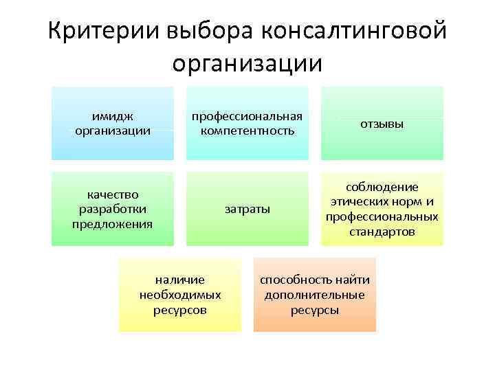 Критерии выбора консалтинговой организации имидж организации профессиональная компетентность отзывы затраты соблюдение этических норм и