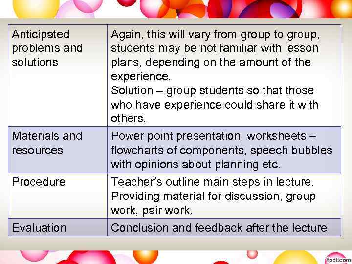Anticipated problems and solutions Materials and resources Again, this will vary from group to