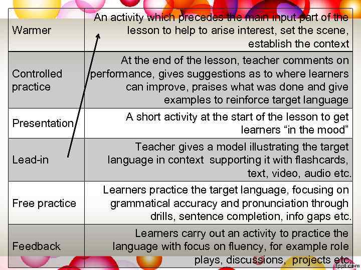 Warmer Controlled practice Presentation Lead-in Free practice Feedback An activity which precedes the main