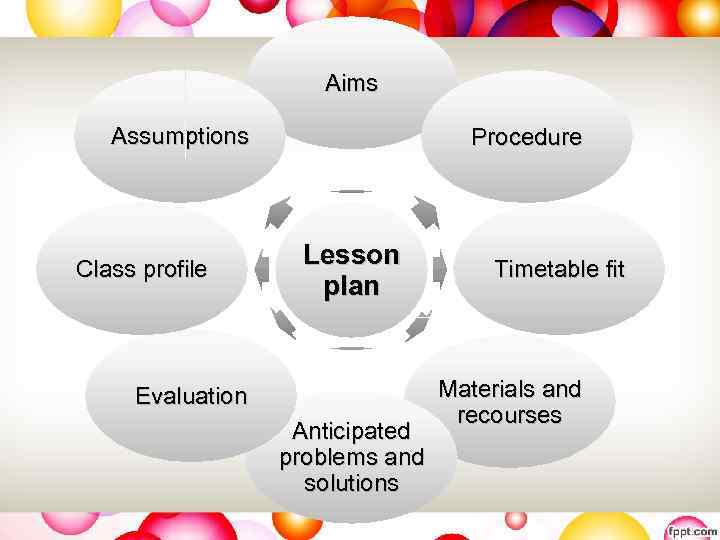 Aims Assumptions Class profile Procedure Lesson plan Evaluation Anticipated problems and solutions Timetable fit