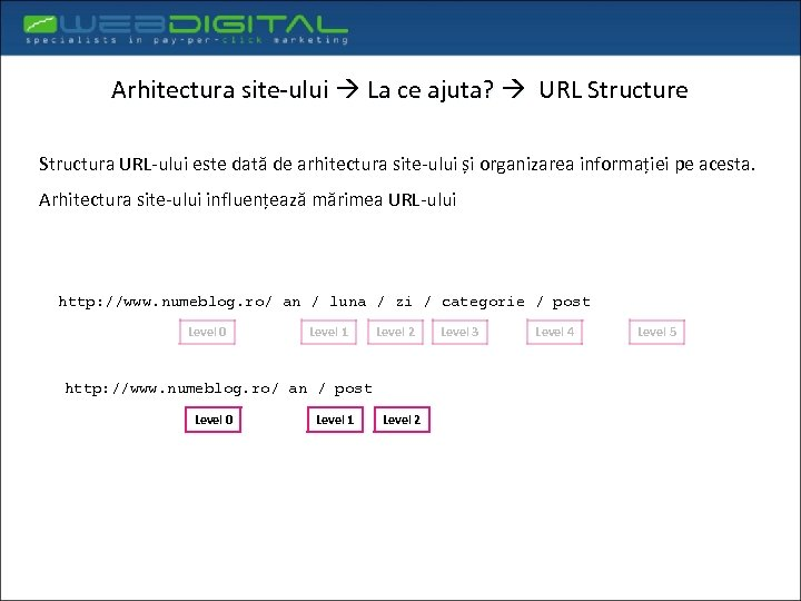 Arhitectura site-ului La ce ajuta? URL Structure Structura URL-ului este dată de arhitectura site-ului