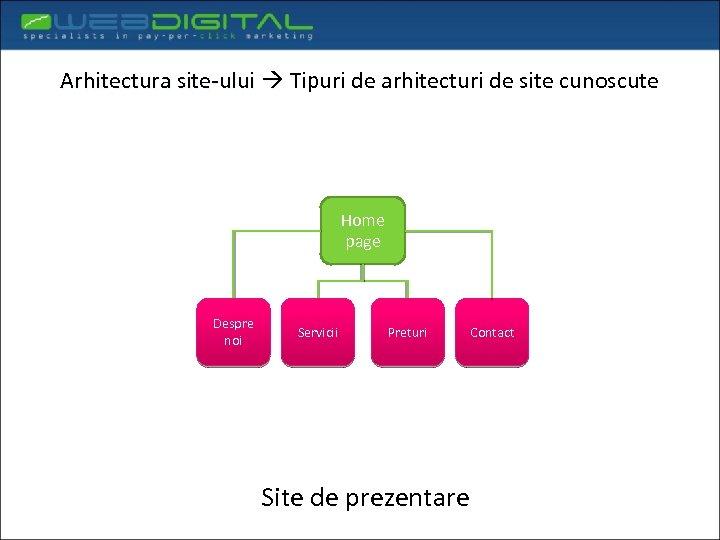 Arhitectura site-ului Tipuri de arhitecturi de site cunoscute Home page Despre noi Servicii Preturi