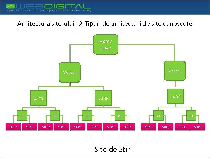 Arhitectura site-ului Tipuri de arhitecturi de site cunoscute Home page Monden Luna zi Stire