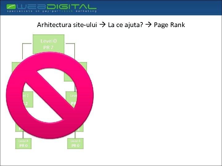 Arhitectura site-ului La ce ajuta? Page Rank Level 0 PR 7 Level 1 PR